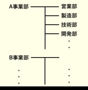 大企業の組織図
