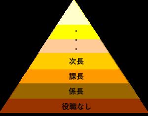 出世のピラミッド