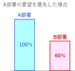 A100%