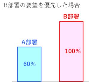 B100%