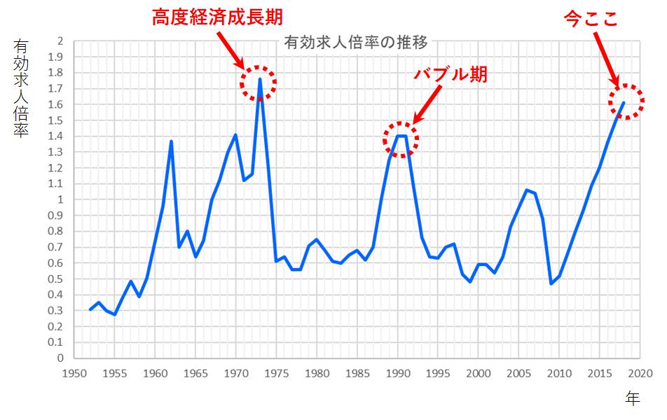 有効求人倍率グラフ_高い時期