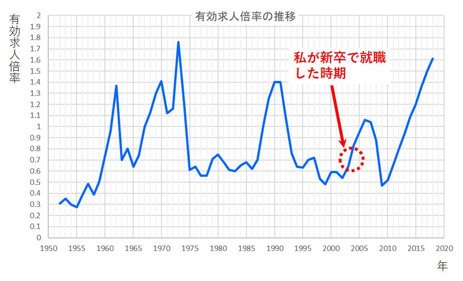 有効求人倍率グラフ_就活時期